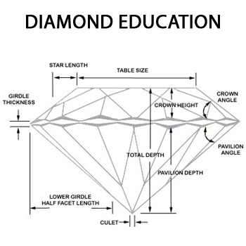 Diamond Education at Talles Diamond And Gold